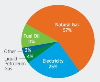Pie chart showing household heating systems. Natural gas= 57%. Electricity= 25%. Fuel Oil= 11%. Liquid petroleum gas= 4%. Other= 3%.