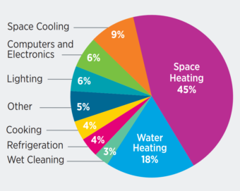 Pie chart showing costs of energy in homes. Space heating= 45%. Water heating= 18%. Space cooling=9%. Computers and electronics= 6%. Lighting= 6%. Other= 5%. Cooking= 4%. Refrigeration= 4% Wet cleaning= 3%.
