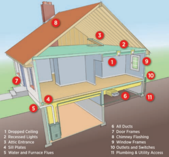 House illustration showing common sources of air leaks in home= Dropped ceiling, recessed lights, attic entrance, sill plates, water and furnace flues, all ducts, door frames, chimney flashing, window frames, outlets and switches, plumbing and utility access.