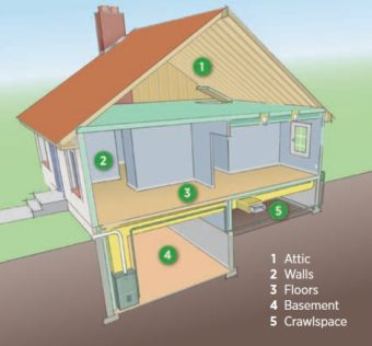 House illustration showing where to insulate: attic, walls, floors, basement, and crawlspace.